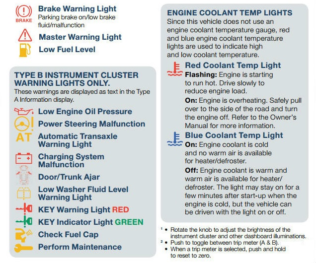 Dashboard Warning Indicator Lights Trouble Codes