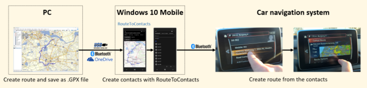 Route to Contacts1